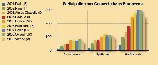 Statistiques du Connectathon européen